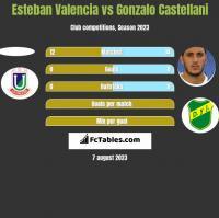 Esteban Valencia vs Gonzalo Castellani h2h player stats