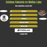 Esteban Valencia vs Matias Laba h2h player stats