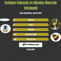 Esteban Valencia vs Nicolas Marcelo Stefanelli h2h player stats