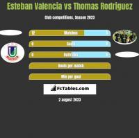 Esteban Valencia vs Thomas Rodriguez h2h player stats