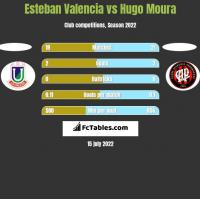 Esteban Valencia vs Hugo Moura h2h player stats