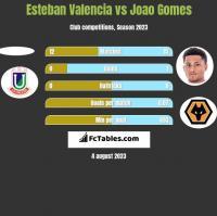 Esteban Valencia vs Joao Gomes h2h player stats