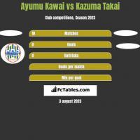 Ayumu Kawai vs Kazuma Takai h2h player stats
