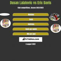 Dusan Lalatovic vs Eric Davis h2h player stats