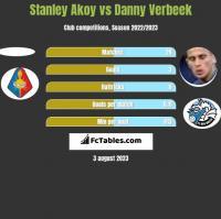 Stanley Akoy vs Danny Verbeek h2h player stats
