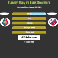 Stanley Akoy vs Luuk Brouwers h2h player stats