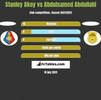 Stanley Akoy vs Abdulsamed Abdullahi h2h player stats