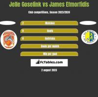 Jelle Goselink vs James Efmorfidis h2h player stats