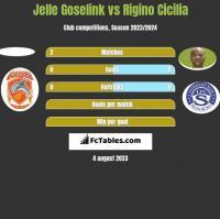 Jelle Goselink vs Rigino Cicilia h2h player stats