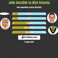 Jelle Goselink vs Nick Venema h2h player stats