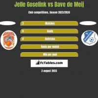Jelle Goselink vs Dave de Meij h2h player stats
