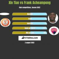 Xin Tian vs Frank Acheampong h2h player stats