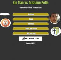 Xin Tian vs Graziano Pelle h2h player stats