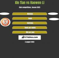 Xin Tian vs Haowen Li h2h player stats