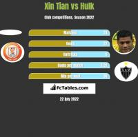 Xin Tian vs Hulk h2h player stats