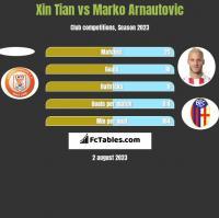 Xin Tian vs Marko Arnautovic h2h player stats