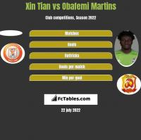 Xin Tian vs Obafemi Martins h2h player stats
