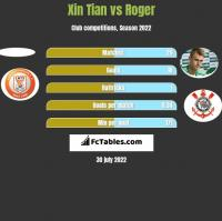 Xin Tian vs Roger h2h player stats