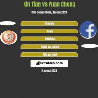 Xin Tian vs Yuan Cheng h2h player stats