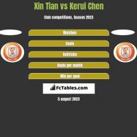 Xin Tian vs Kerui Chen h2h player stats