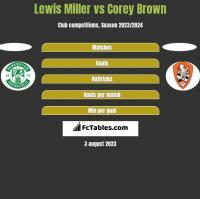 Lewis Miller vs Corey Brown h2h player stats