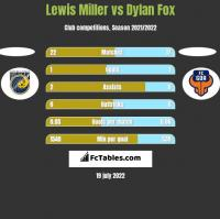 Lewis Miller vs Dylan Fox h2h player stats