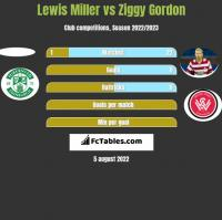 Lewis Miller vs Ziggy Gordon h2h player stats