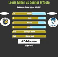 Lewis Miller vs Connor O'Toole h2h player stats