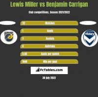 Lewis Miller vs Benjamin Carrigan h2h player stats
