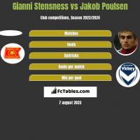 Gianni Stensness vs Jakob Poulsen h2h player stats
