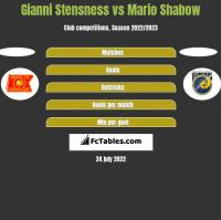 Gianni Stensness vs Mario Shabow h2h player stats