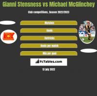 Gianni Stensness vs Michael McGlinchey h2h player stats