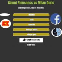 Gianni Stensness vs Milan Duric h2h player stats