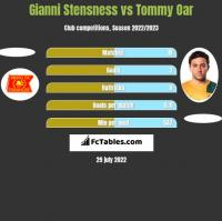 Gianni Stensness vs Tommy Oar h2h player stats
