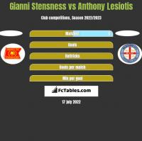 Gianni Stensness vs Anthony Lesiotis h2h player stats