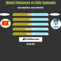 Gianni Stensness vs Elvis Kamsoba h2h player stats