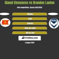 Gianni Stensness vs Brandon Lauton h2h player stats