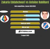 Zakaria Eddahchouri vs Antoine Rabillard h2h player stats