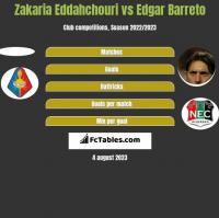 Zakaria Eddahchouri vs Edgar Barreto h2h player stats