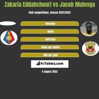 Zakaria Eddahchouri vs Jacob Mulenga h2h player stats