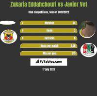 Zakaria Eddahchouri vs Javier Vet h2h player stats