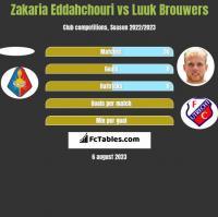 Zakaria Eddahchouri vs Luuk Brouwers h2h player stats
