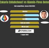 Zakaria Eddahchouri vs Giannis-Fivos Botos h2h player stats