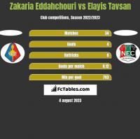 Zakaria Eddahchouri vs Elayis Tavsan h2h player stats