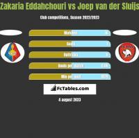 Zakaria Eddahchouri vs Joep van der Sluijs h2h player stats