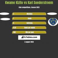 Kwame Kizito vs Karl Soederstroem h2h player stats
