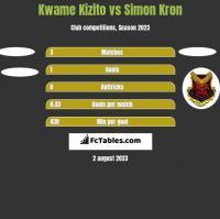Kwame Kizito vs Simon Kron h2h player stats