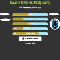 Kwame Kizito vs Edi Sylisufaj h2h player stats
