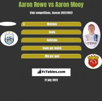 Aaron Rowe vs Aaron Mooy h2h player stats