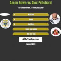 Aaron Rowe vs Alex Pritchard h2h player stats